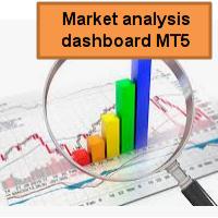 Market analysis dashboard MT5