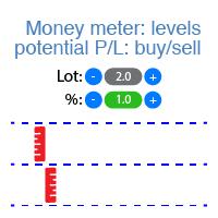Money Meter