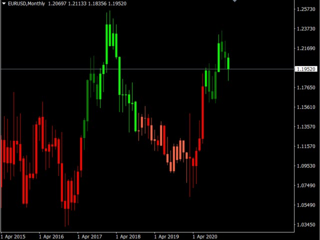 Trend Colored Candlesticks