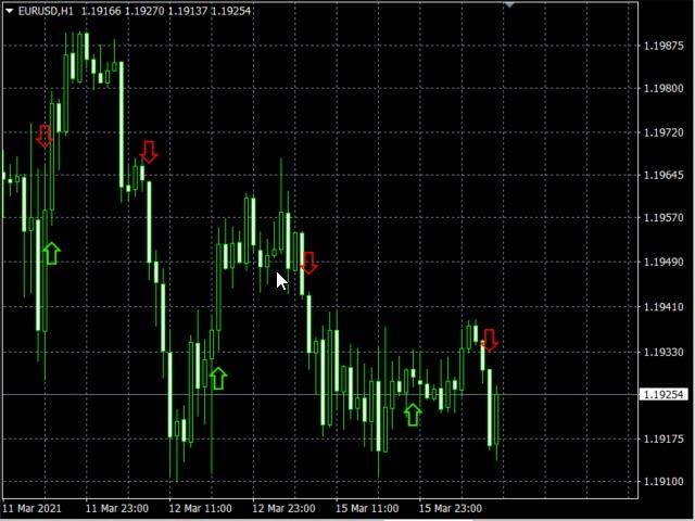 Parabolic SAR Buy and Sell