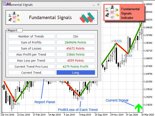 Fundamental Signals Indicator MT5