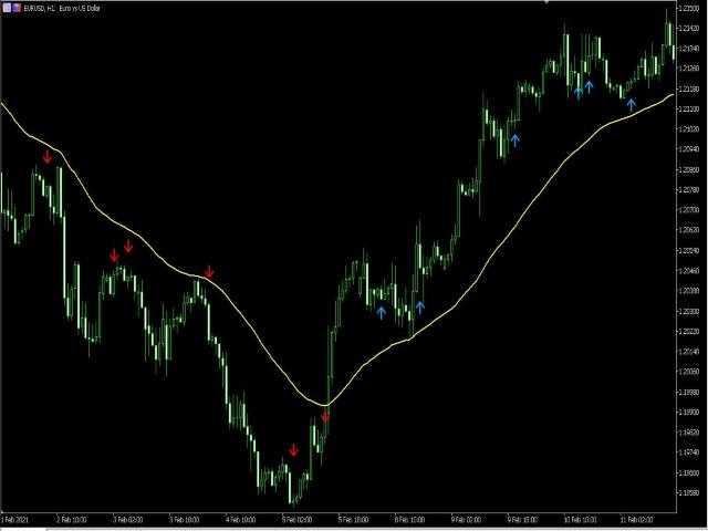 Trend Arrow Signal