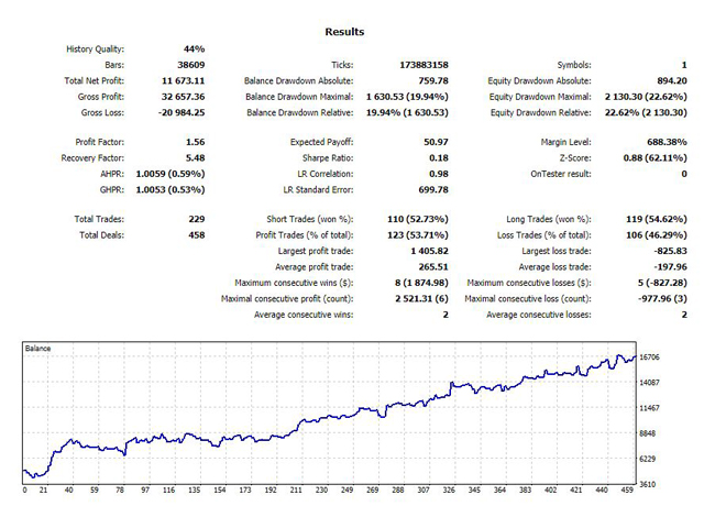 Stabilized Funds EA