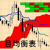 Ichimoku Map MT5