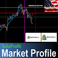 SafeProfit Market Profile