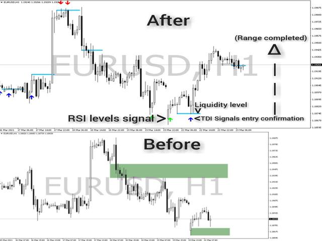 TDI Signals