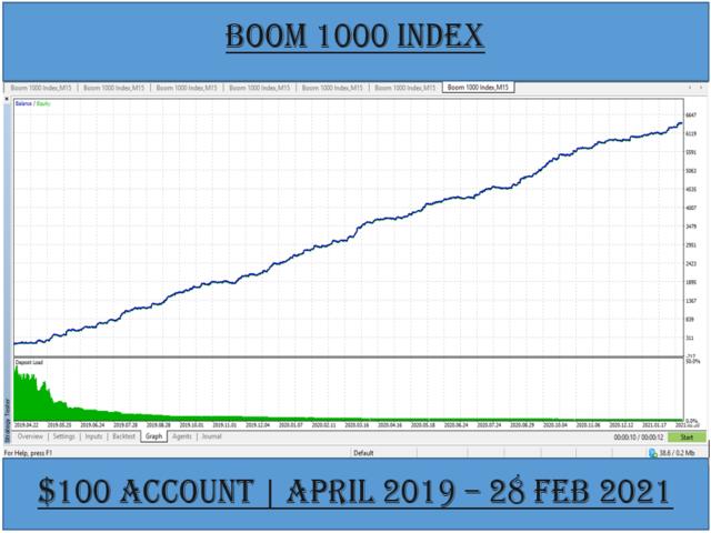 Boom Crash Trader
