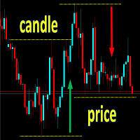 Candle Price