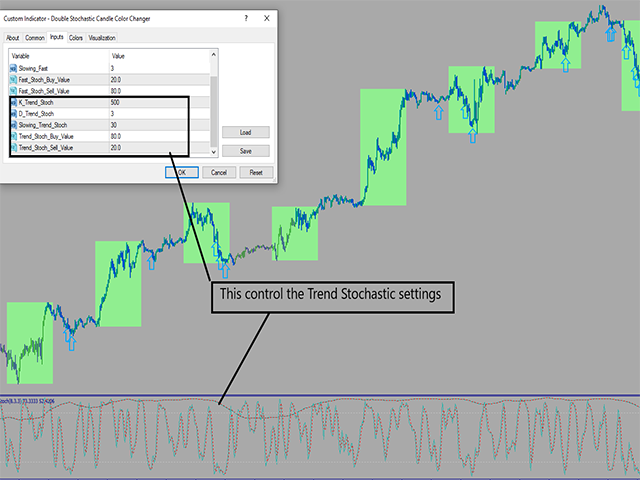 Double Stochastic Candle Color Changer
