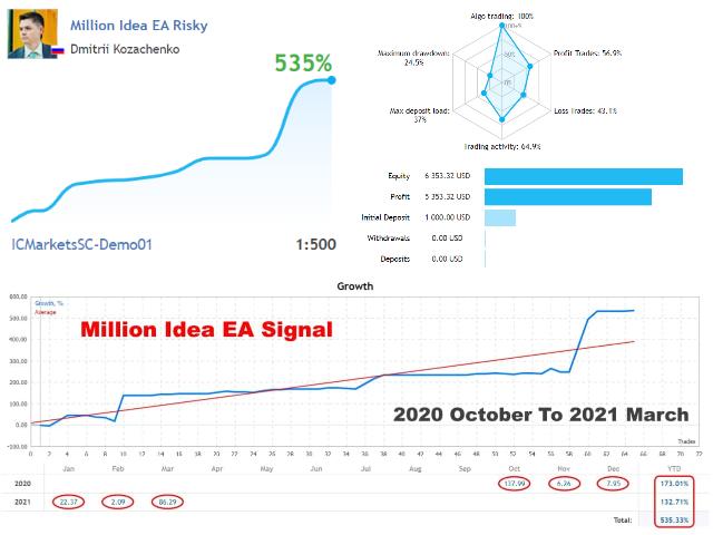 Million Idea