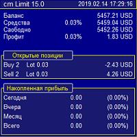 Cm limit