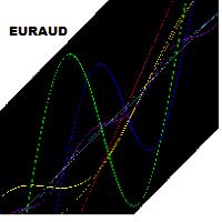 Diversify EURAUD