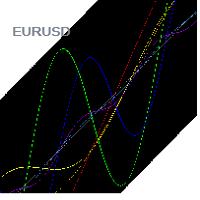 Diversify EURUSD
