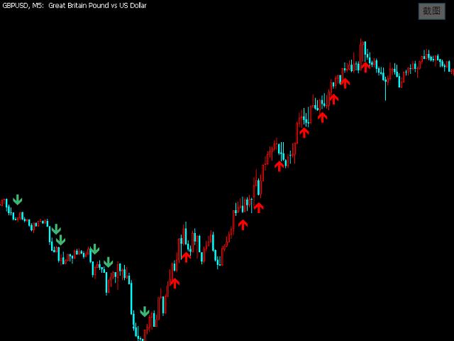 Super Trend Signal
