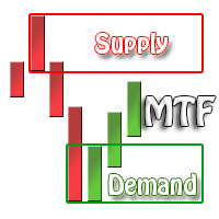 Supply and Demand Multi Timeframe Indicator