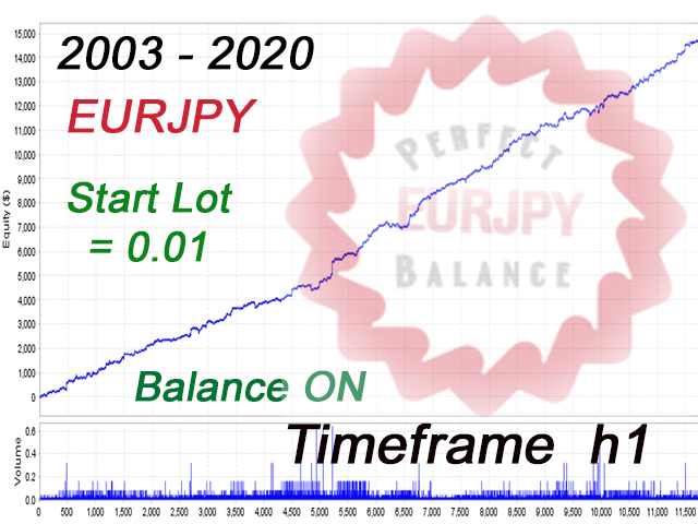 EA Perfect Balance EURJPY h1 MT4