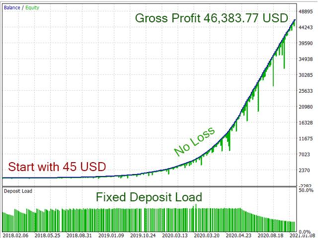 Trader Code EA infinity profit MT5