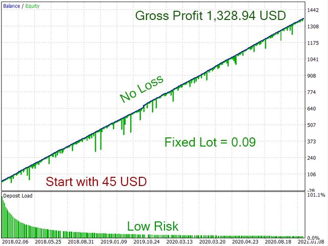 Trader Code Expert MT5