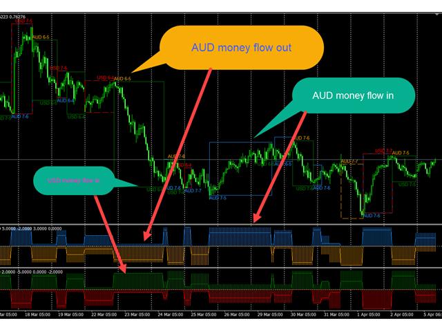 Currency Flow Timeline