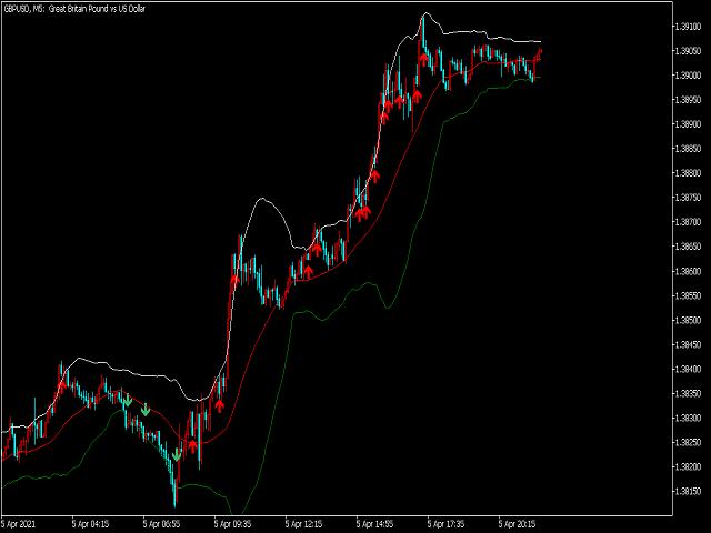 Super Trend Signal Pro for MT5