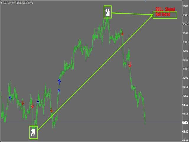 TrendSignaler