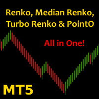 Median and Turbo renko indicator bundle