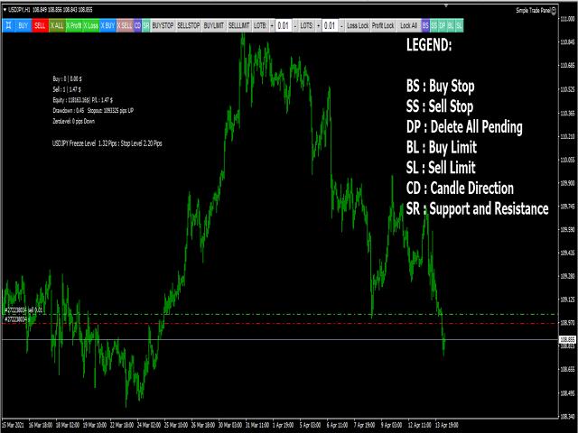 Simple Trade Panel MT4