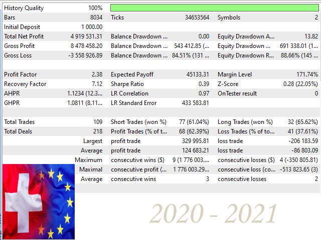 Euro and Swiss Trade Advisor MT5