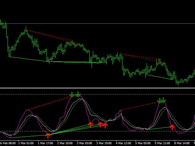 KDJ divergence signals MT5