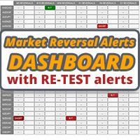 Market Reversal Alerts Dashboard