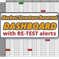 Market Structure Reversal Dashboard