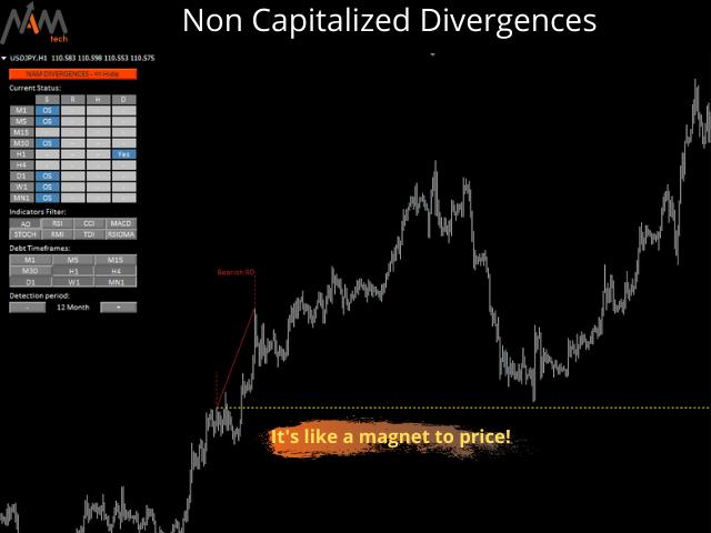 NAM Divergences