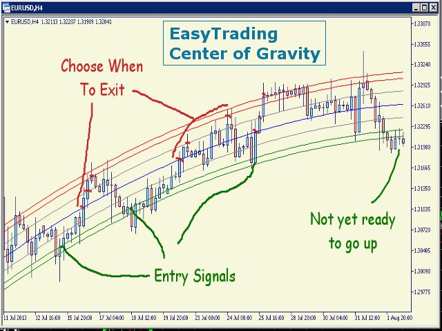 Center of gravity forex