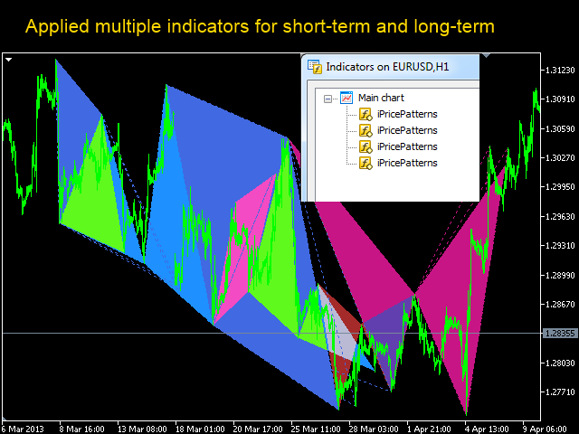 Buy the 'Harmonic Patterns for MT4' Technical Indicator for