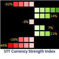 Currency Strength Index