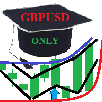 Indicator for GBPUSD