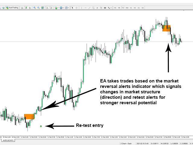 Market Reversal Alerts EA