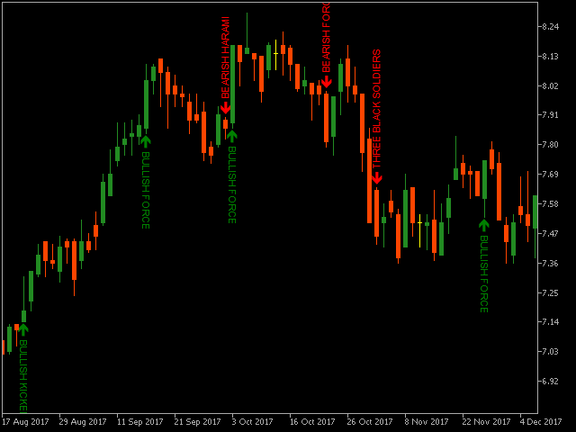 Candle Patterns MT5