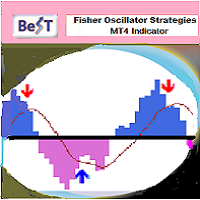 BeST Fisher Oscillator Strategies