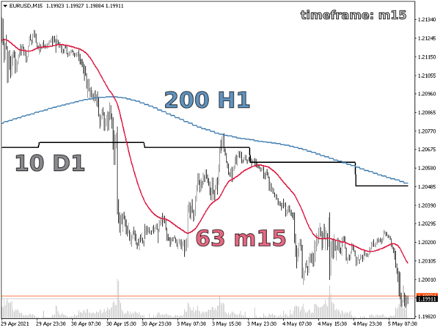 Yet Another Hull Moving Average MTF