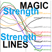 Magic Strength Lines for Double Symbols