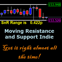 Moving Support and Resistance Levels Indie