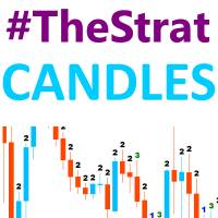 TheStrat Candles