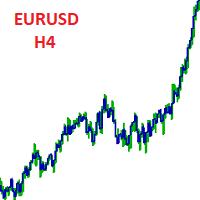 EURUSD safe to get money