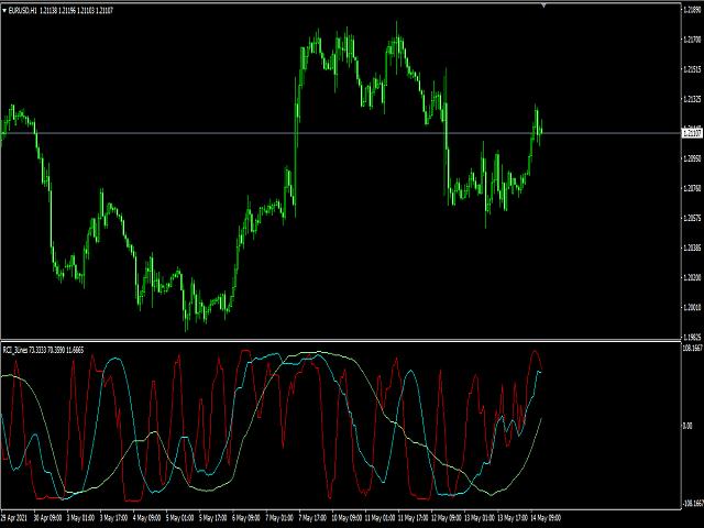 RCI 3 Lines