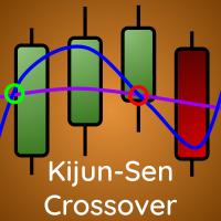 Kijun Sen Crossover