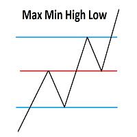 Max min low