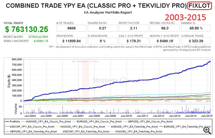 Portfolio combined trade YPY EA (Classic PRO + Tekvilidy PRO) fixlot