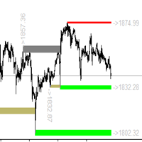 Advanced Support Resistance