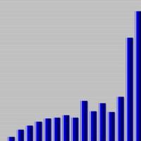 Qubit Trend